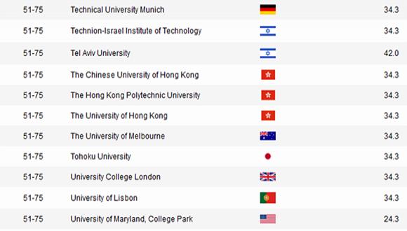 Academic Ranking Of World Universities In Engineering